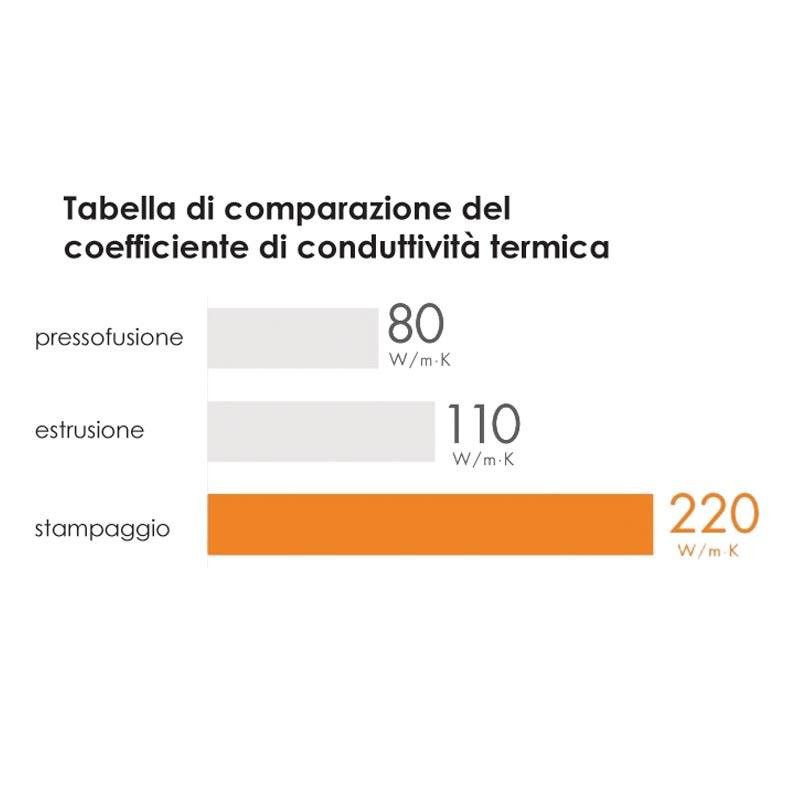TAB COMPARATIVA COEFFICENTE CONDUTTIVITÀ TERMICA