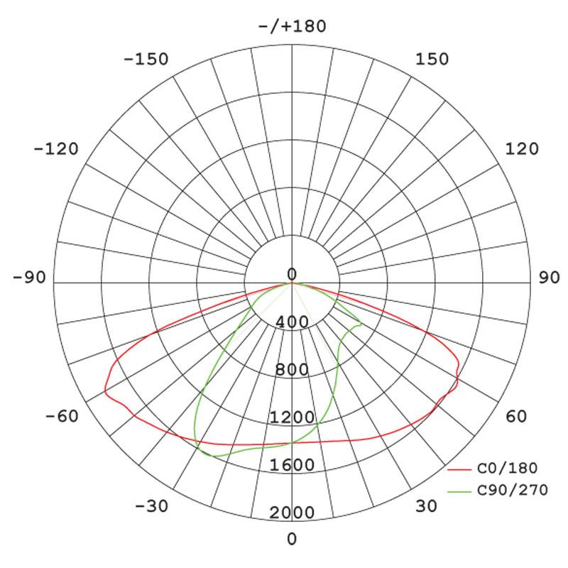 Curve fotometriche